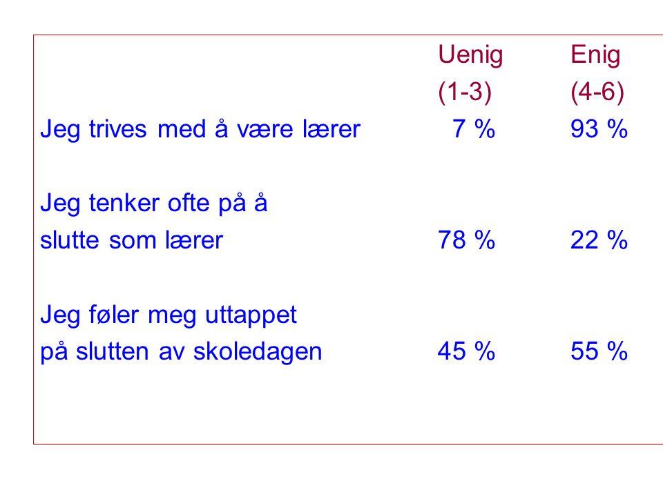 UenigEnig (1-3)(4-6) Jeg trives med å være lærer 7 %93 % Jeg tenker ofte på å slutte som lærer 78 %22 % Jeg føler meg uttappet på slutten av skoledagen 45 %55 %