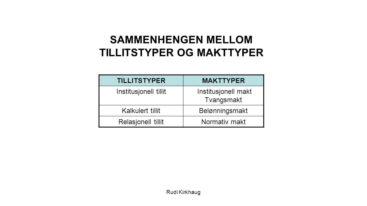 TILLITSTYPERMAKTTYPER Institusjonell tillit Institusjonell makt Tvangsmakt Kalkulert tillitBelønningsmakt Relasjonell tillitNormativ makt SAMMENHENGEN MELLOM TILLITSTYPER OG MAKTTYPER Rudi Kirkhaug