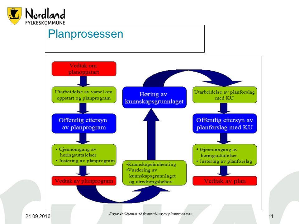 24.09.201611 Planprosessen Figur 4: Skjematisk framstilling av planprosessen
