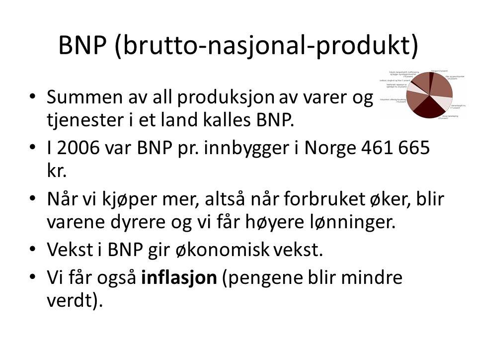 BNP (brutto-nasjonal-produkt) Summen av all produksjon av varer og tjenester i et land kalles BNP. I 2006 var BNP pr. innbygger i Norge 461 665 kr. Nå