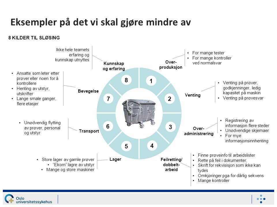 Eksempler på det vi skal gjøre mindre av 1 2 3 4 5 6 7 Over- produksjon Venting Over- administrering Feilretting/ dobbelt- arbeid Lager Transport Beve