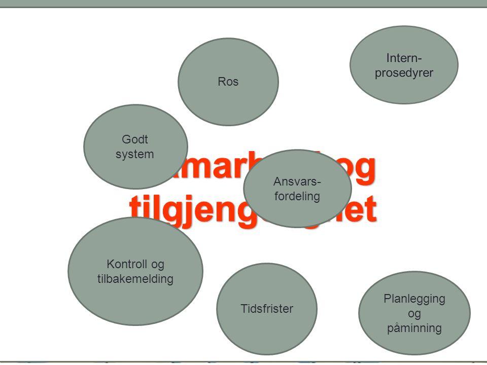 Ansvars- fordeling Tidsfrister Kontroll og tilbakemelding Godt system Ros Planlegging og påminning