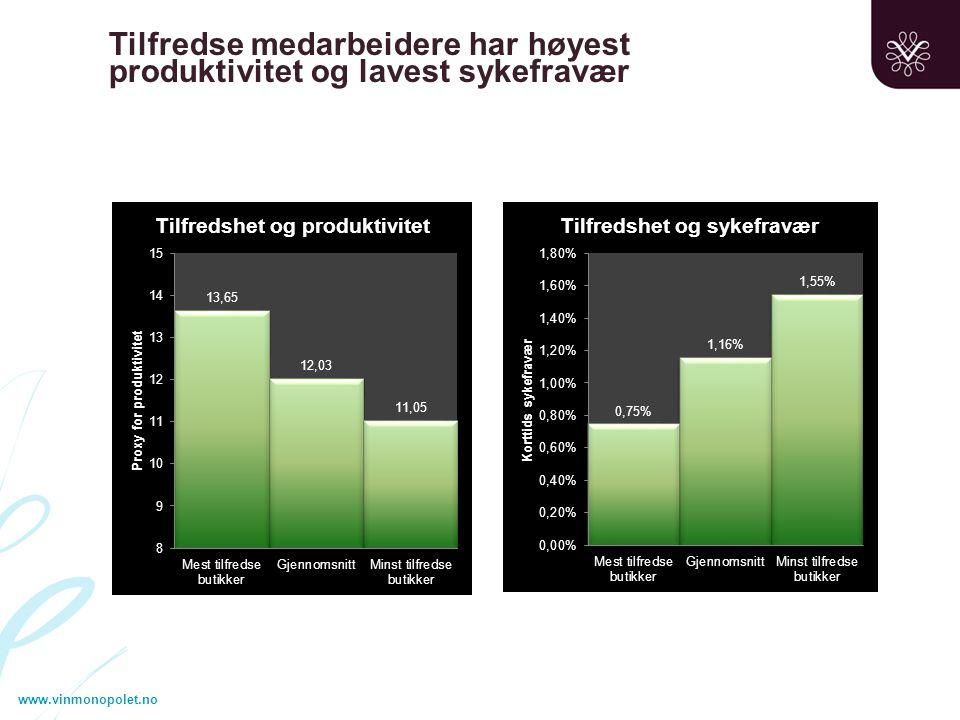 www.vinmonopolet.no Tilfredse medarbeidere har høyest produktivitet og lavest sykefravær