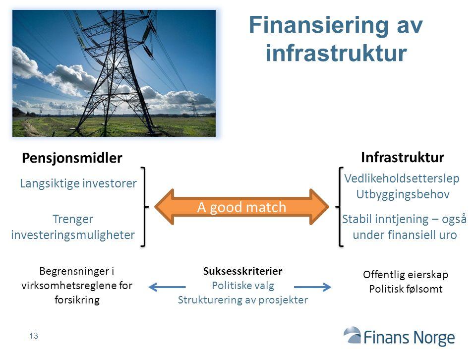 13 Finansiering av infrastruktur Infrastruktur Vedlikeholdsetterslep Utbyggingsbehov Offentlig eierskap Politisk følsomt Begrensninger i virksomhetsre