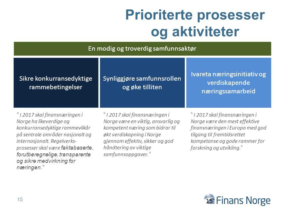 Prioriterte prosesser og aktiviteter 15 Sikre konkurransedyktige rammebetingelser Synliggjøre samfunnsrollen og øke tilliten Ivareta næringsinitiativ og verdiskapende næringssamarbeid En modig og troverdig samfunnsaktør I 2017 skal finansnæringen i Norge ha likeverdige og konkurransedyktige rammevilkår på sentrale områder nasjonalt og internasjonalt.