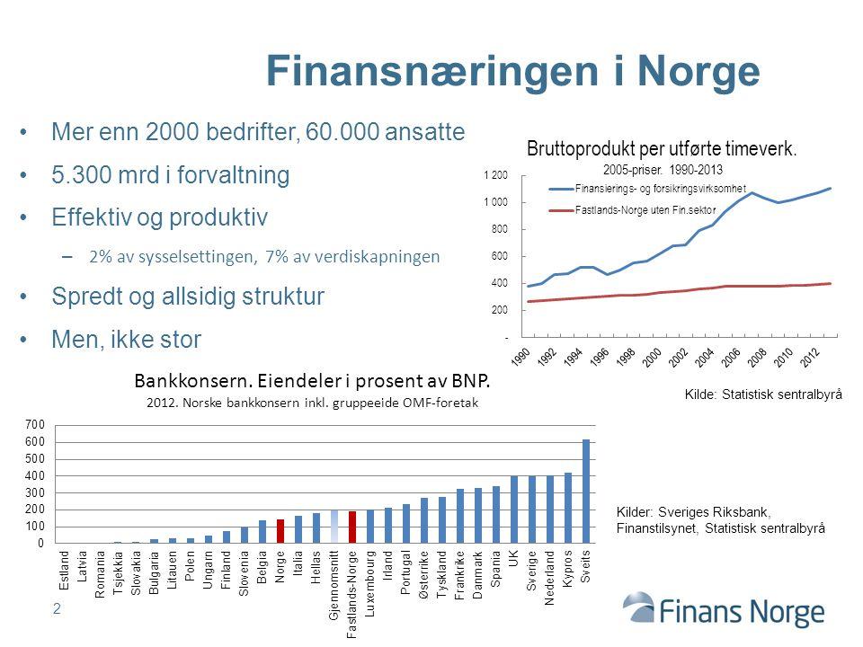 Finansnæringen i Norge Mer enn 2000 bedrifter, 60.000 ansatte 5.300 mrd i forvaltning Effektiv og produktiv – 2% av sysselsettingen, 7% av verdiskapningen Spredt og allsidig struktur Men, ikke stor Kilde: Statistisk sentralbyrå 2 Kilder: Sveriges Riksbank, Finanstilsynet, Statistisk sentralbyrå