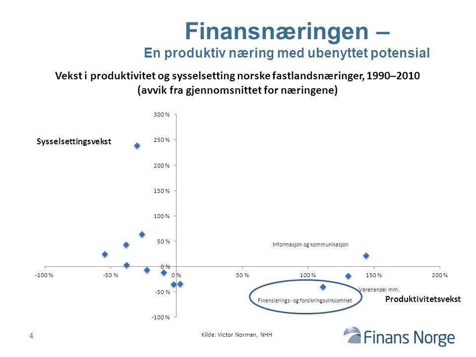 Finansnæringen – En produktiv næring med ubenyttet potensial Vekst i produktivitet og sysselsetting norske fastlandsnæringer, 1990–2010 (avvik fra gjennomsnittet for næringene) 4 Sysselsettingsvekst Produktivitetsvekst Informasjon og kommunikasjon Finansierings- og forsikringsvirksomhet Varehandel mm.