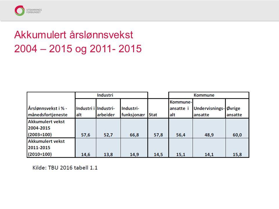 Akkumulert årslønnsvekst 2004 – 2015 og 2011- 2015
