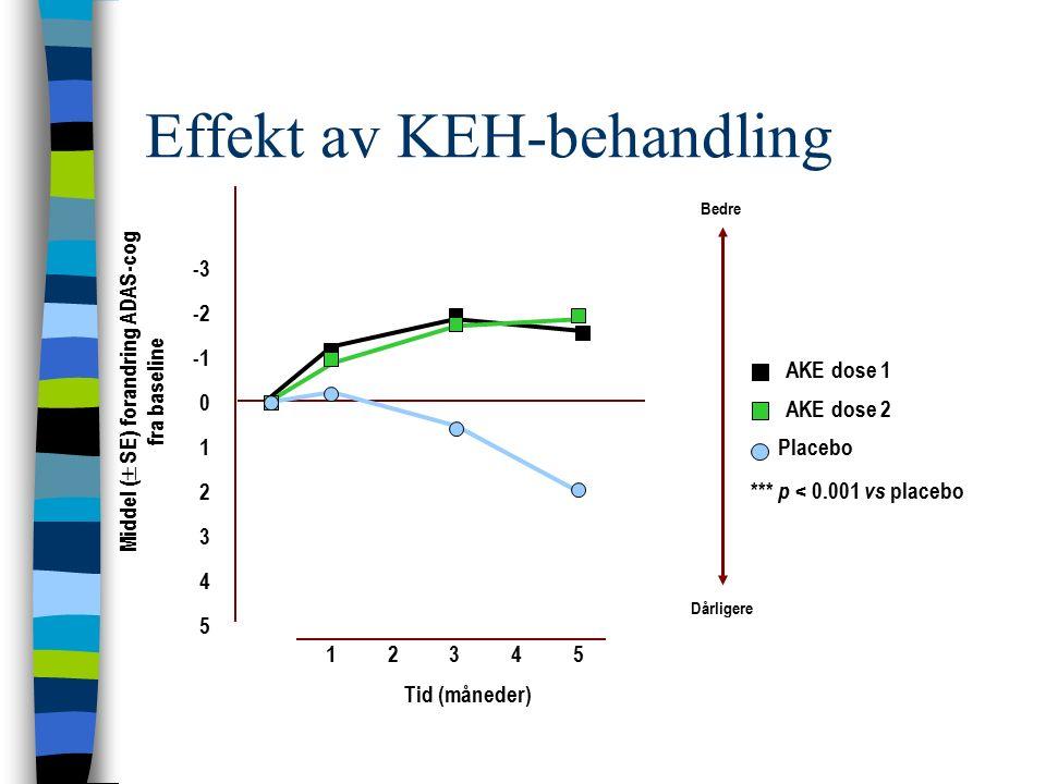 Effekt av KEH-behandling Middel (  SE) forandring ADAS-cog fra baseline Bedre Dårligere Placebo AKE dose 2 *** p < 0.001 vs placebo -3 -2 0 1 2 3 4 5 54321 Tid (måneder) *** AKE dose 1 ***