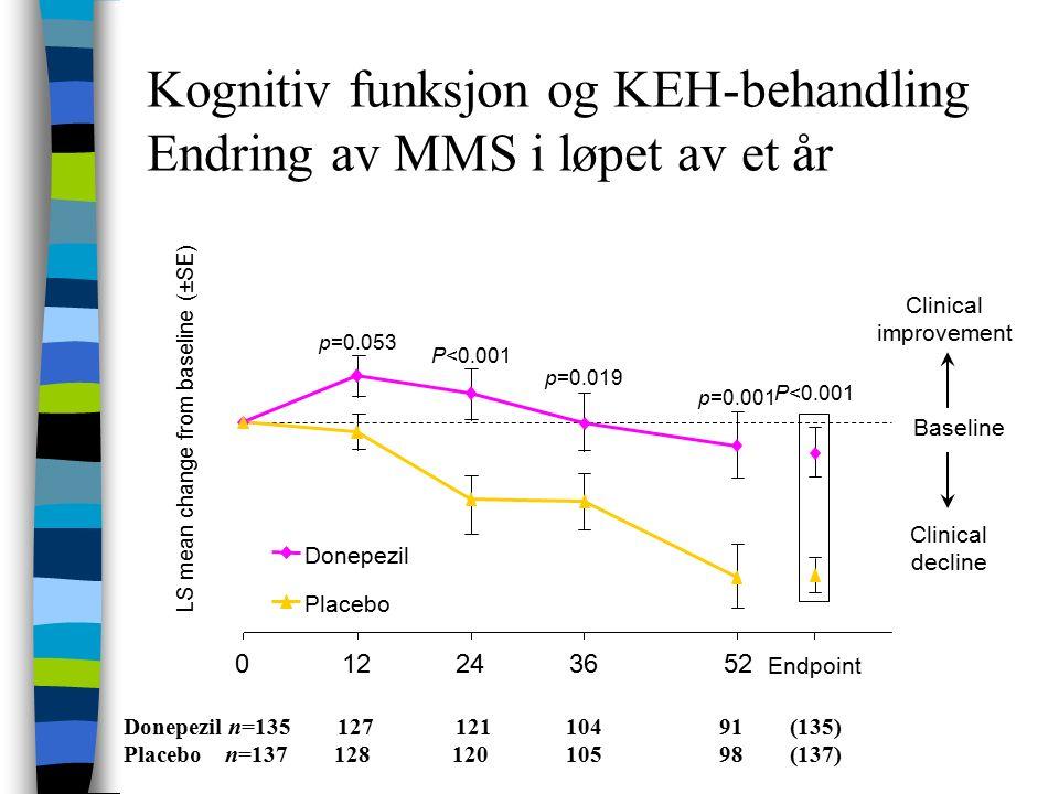 Kognitiv funksjon og KEH-behandling Endring av MMS i løpet av et år