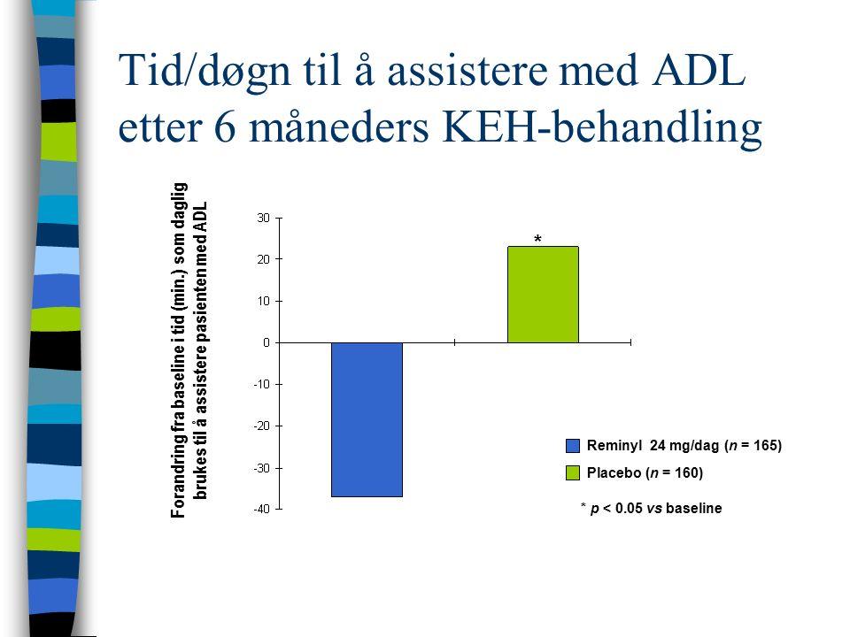 Tid/døgn til å assistere med ADL etter 6 måneders KEH-behandling Forandring fra baseline i tid (min.) som daglig brukes til å assistere pasienten med ADL * p < 0.05 vs baseline * Reminyl 24 mg/dag (n = 165) Placebo (n = 160)