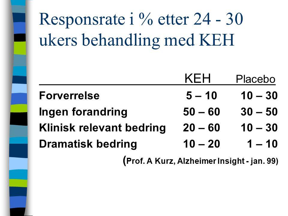 Responsrate i % etter 24 - 30 ukers behandling med KEH KEH Placebo Forverrelse 5 – 1010 – 30 Ingen forandring50 – 6030 – 50 Klinisk relevant bedring20