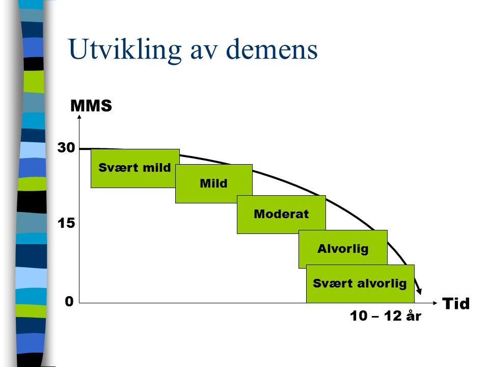 Utvikling av demens MMS 15 Svært mild Mild Moderat Alvorlig Svært alvorlig 0 Tid 10 – 12 år 30