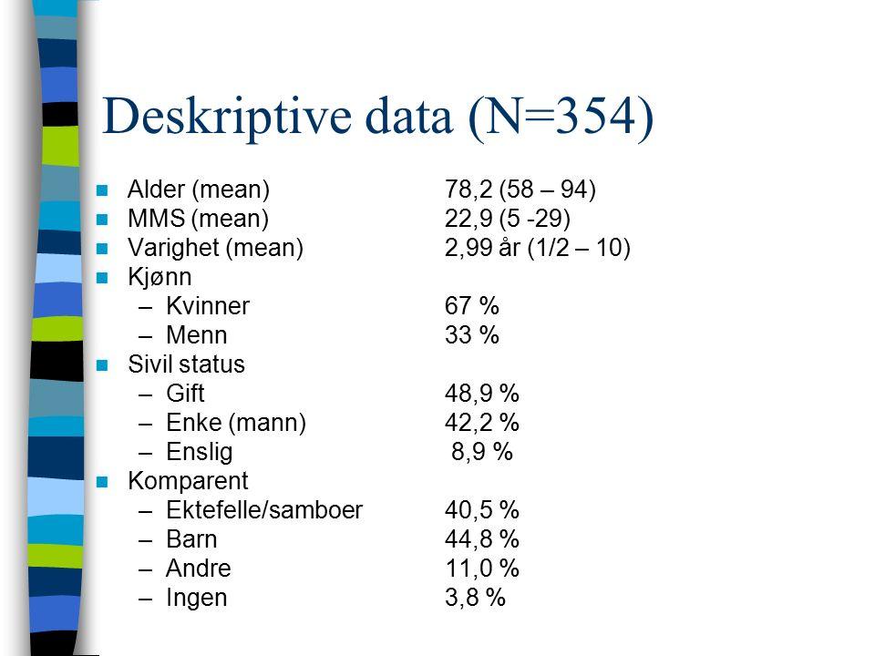 Deskriptive data (N=354) Alder (mean) 78,2 (58 – 94) MMS (mean) 22,9 (5 -29) Varighet (mean) 2,99 år (1/2 – 10) Kjønn –Kvinner 67 % –Menn33 % Sivil status –Gift48,9 % –Enke (mann)42,2 % –Enslig 8,9 % Komparent –Ektefelle/samboer40,5 % –Barn44,8 % –Andre11,0 % –Ingen 3,8 %