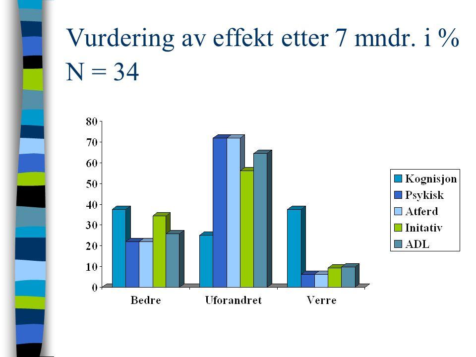 Vurdering av effekt etter 7 mndr. i % N = 34