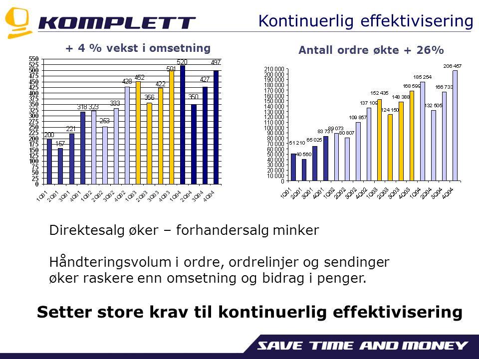 Antall ordre økte + 26% + 4 % vekst i omsetning Direktesalg øker – forhandersalg minker Håndteringsvolum i ordre, ordrelinjer og sendinger øker rasker