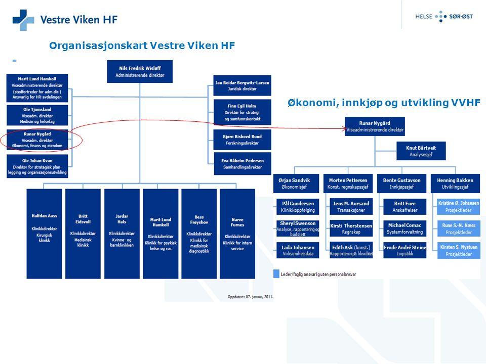 Organisasjonskart Vestre Viken HF Økonomi, innkjøp og utvikling VVHF