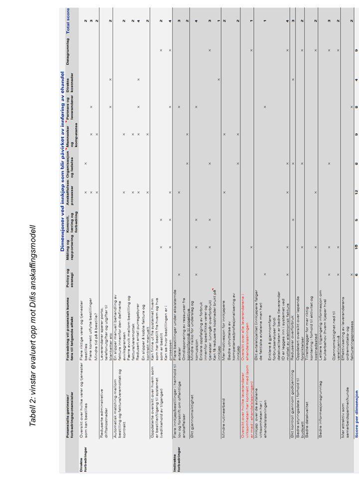 Tabell 2: vinstar evaluert opp mot Difis anskaffingsmodell