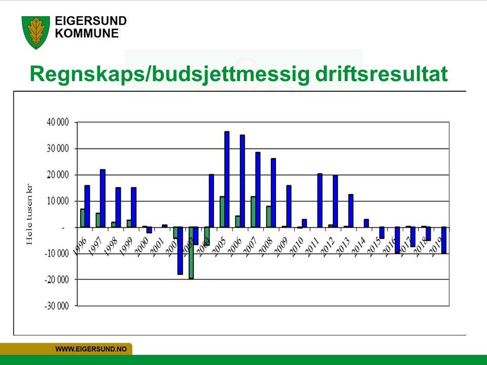 Regnskaps/budsjettmessig driftsresultat