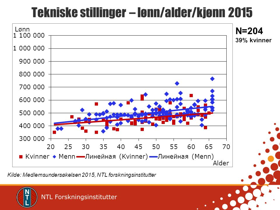 Tekniske stillinger – lønn/alder/kjønn 2015 Kilde: Medlemsundersøkelsen 2015, NTL forskningsinstitutter N=204 39% kvinner