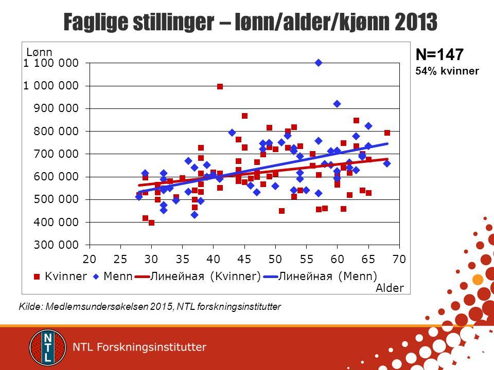 Faglige stillinger – lønn/alder/kjønn 2013 Kilde: Medlemsundersøkelsen 2015, NTL forskningsinstitutter N=147 54% kvinner
