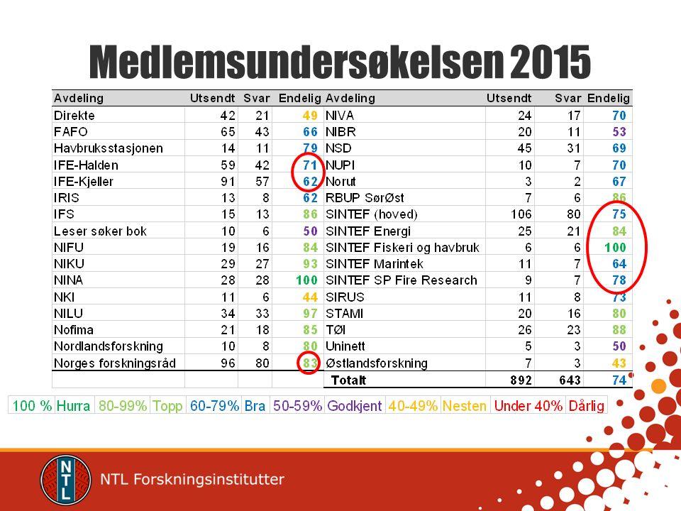 Medlemsundersøkelsen 2015