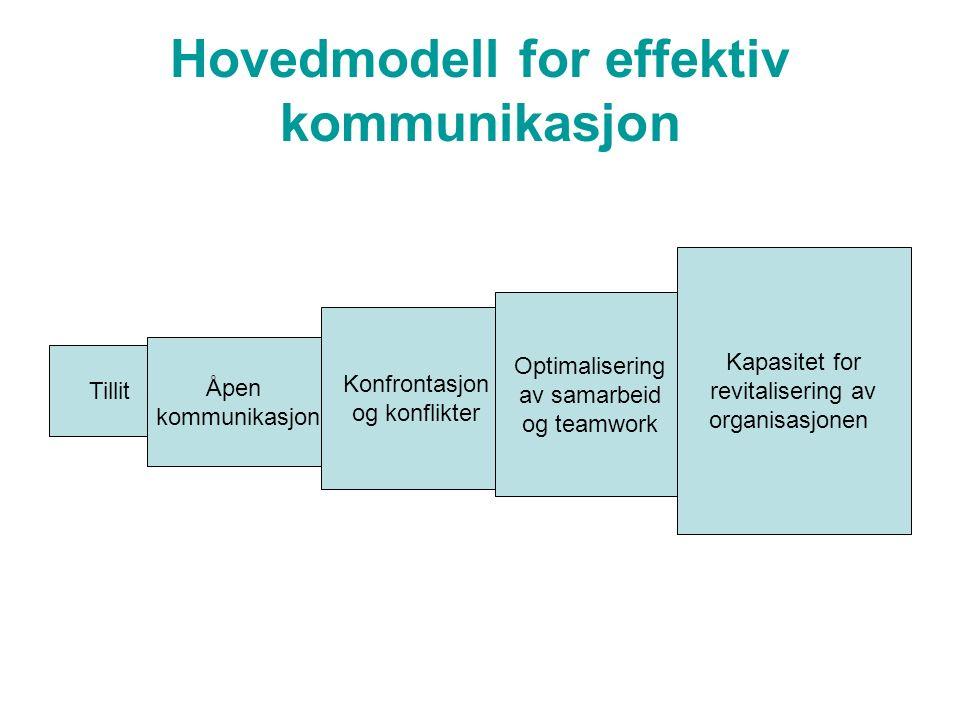 Hovedmodell for effektiv kommunikasjon Tillit Åpen kommunikasjon Konfrontasjon og konflikter Optimalisering av samarbeid og teamwork Kapasitet for revitalisering av organisasjonen