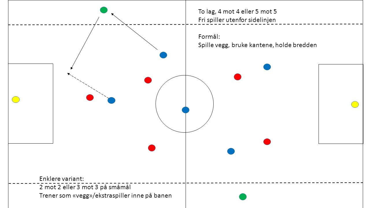 To lag, 4 mot 4 eller 5 mot 5 Fri spiller utenfor sidelinjen Formål: Spille vegg, bruke kantene, holde bredden Enklere variant: 2 mot 2 eller 3 mot 3 på småmål Trener som «vegg»/ekstraspiller inne på banen