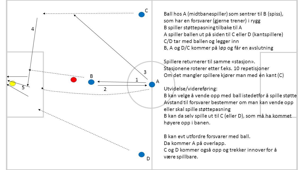 A B C D 1 2 3 4 5 Ball hos A (midtbanespiller) som sentrer til B (spiss), som har en forsvarer (gjerne trener) i rygg B spiller støttepasning tilbake til A A spiller ballen ut på siden til C eller D (kantspillere) C/D tar med ballen og legger inn B, A og D/C kommer på løp og får en avslutning Spillere returnerer til samme «stasjon».