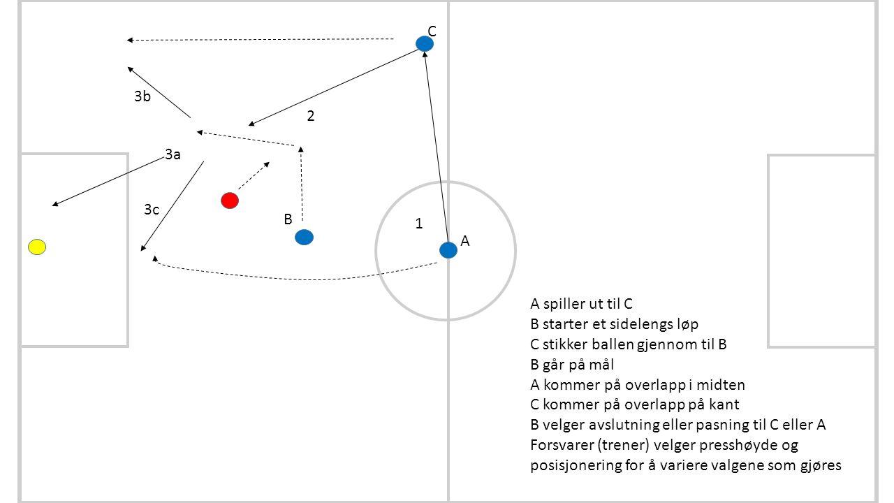 A B C 1 2 3a 3b 3c A spiller ut til C B starter et sidelengs løp C stikker ballen gjennom til B B går på mål A kommer på overlapp i midten C kommer på overlapp på kant B velger avslutning eller pasning til C eller A Forsvarer (trener) velger presshøyde og posisjonering for å variere valgene som gjøres