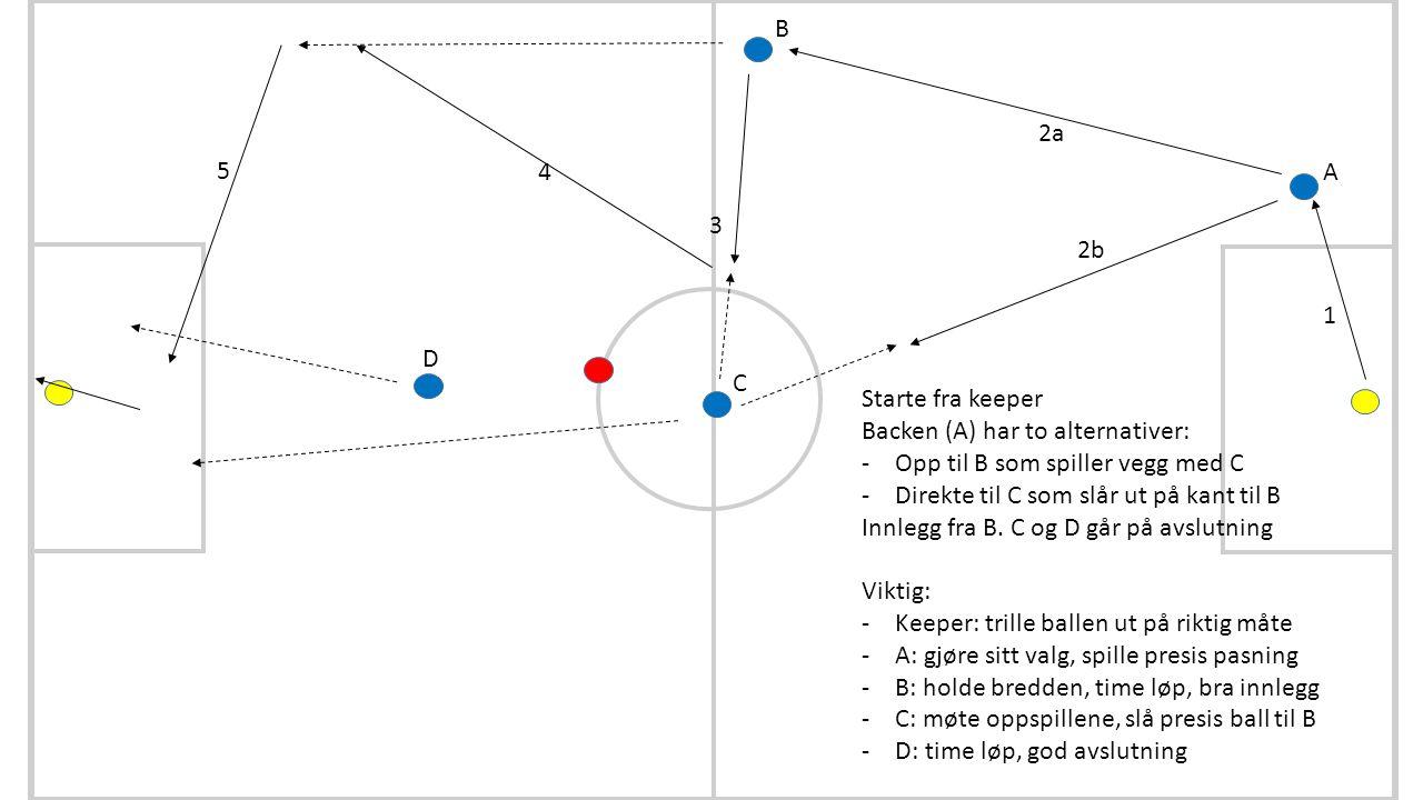 C D B 1 2a 3 4 5 Starte fra keeper Backen (A) har to alternativer: -Opp til B som spiller vegg med C -Direkte til C som slår ut på kant til B Innlegg fra B.