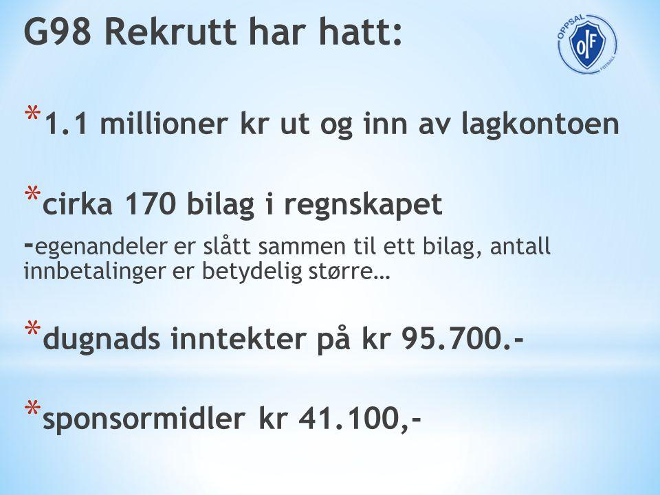 G98 Rekrutt har hatt: * 1.1 millioner kr ut og inn av lagkontoen * cirka 170 bilag i regnskapet - egenandeler er slått sammen til ett bilag, antall in