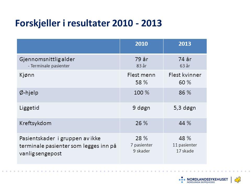 Forskjeller i resultater 2010 - 2013 20102013 Gjennomsnittlig alder - Terminale pasienter 79 år 83 år 74 år 63 år KjønnFlest menn 58 % Flest kvinner 60 % Ø-hjelp100 %86 % Liggetid9 døgn5,3 døgn Kreftsykdom26 %44 % Pasientskader i gruppen av ikke terminale pasienter som legges inn på vanlig sengepost 28 % 7 pasienter 9 skader 48 % 11 pasienter 17 skade