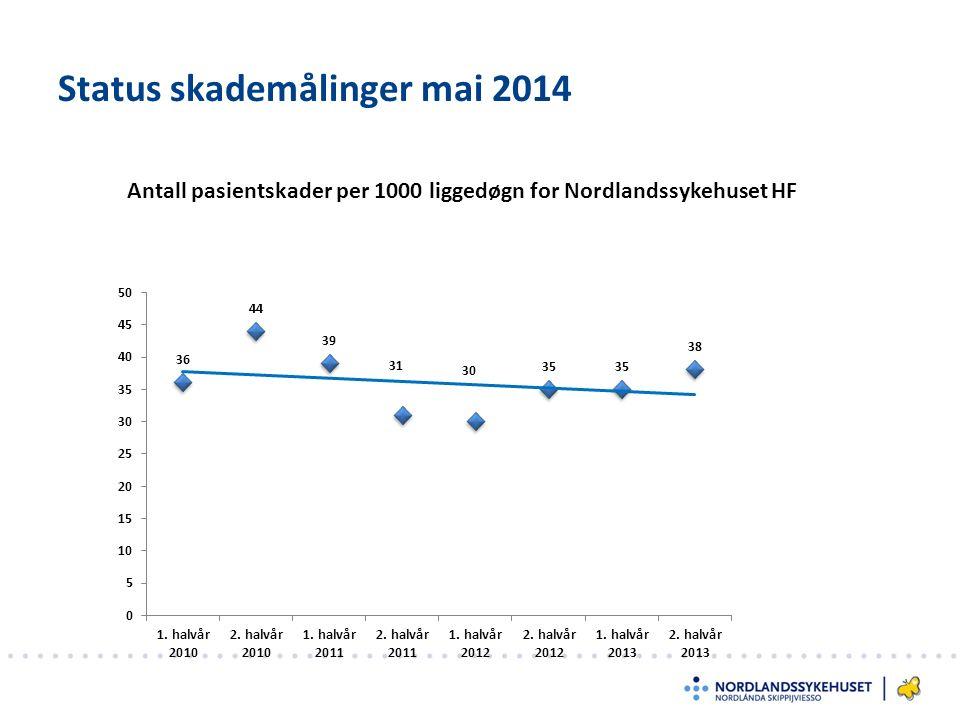 Andelen innleggelser med minst en pasientskade % Status skademålinger mai 2014
