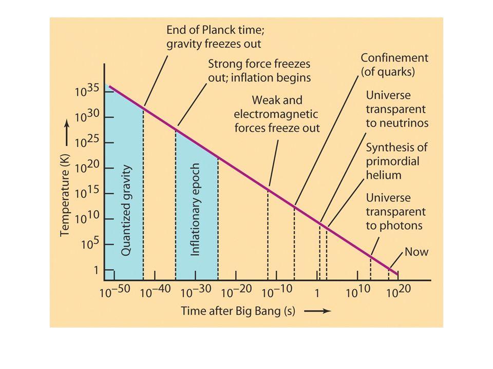 Nukleosyntese I en periode fra t = 1s til t = noen få minutter ble atomkjernene til de lette grunnstoffene dannet.