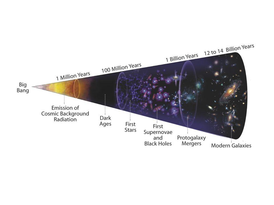 Energi og geometri Generell relativitetsteori: tidrommets geometri er bestemt av energitettheten Tre muligheter for den romlige geometrien til universet: lukket, åpen, flat