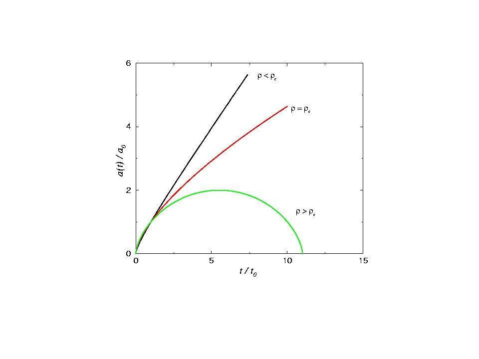Energi og geometri Kritisk tetthet ~ 10 -29 gram per kubikkcentimeter, svarer til 6 hydrogenatomer per kubikkmeter.