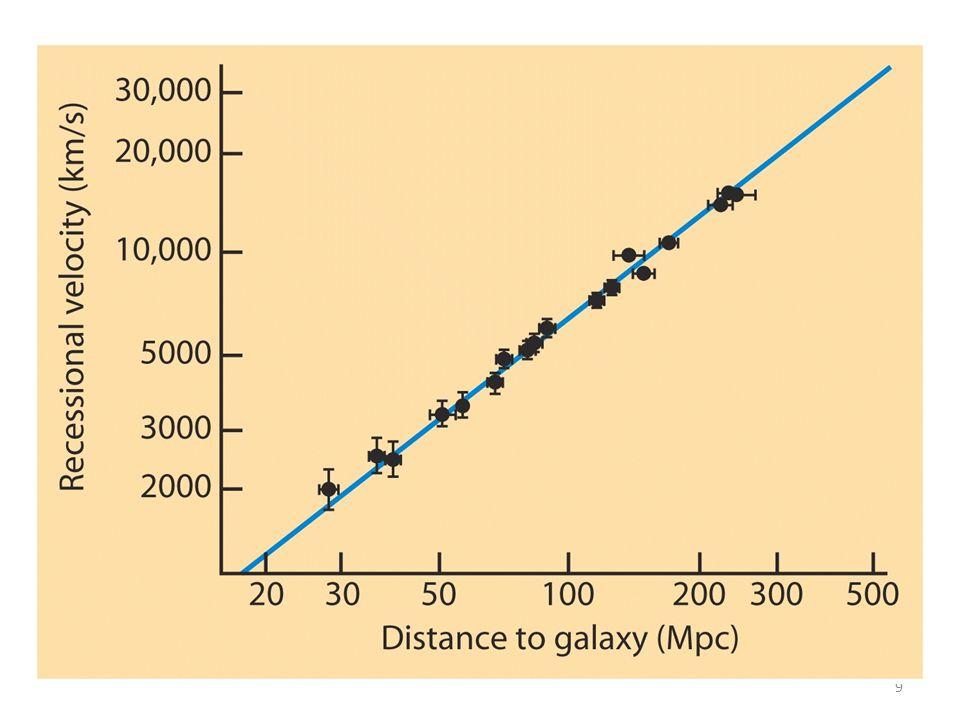 Hubbles lov Jo lenger unna en galakse er, desto raskere beveger den seg bort fra oss v = H 0 d, der v er farten, d er avstanden, og H 0 er Hubbles konstant Viktig: ville sett det samme fra en hvilken som helst galakse, vi er ikke universets sentrum!