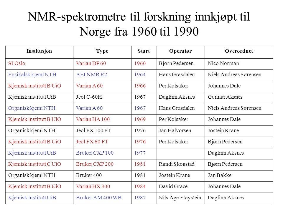 NMR-spektrometre til forskning innkjøpt til Norge fra 1960 til 1990 InstitusjonTypeStartOperatørOverordnet SI OsloVarian DP 601960Bjørn PedersenNico Norman Fysikalsk kjemi NTHAEI NMR R21964Hans GrasdalenNiels Andreas Sørensen Kjemisk institutt B UiOVarian A 601966Per KolsakerJohannes Dale Kjemisk institutt UiBJeol C-60H1967Dagfinn AksnesGunnar Aksnes Organisk kjemi NTHVarian A 601967Hans GrasdalenNiels Andreas Sørensen Kjemisk institutt B UiOVarian HA 1001969Per KolsakerJohannes Dale Organisk kjemi NTHJeol FX 100 FT1976Jan HalvorsenJostein Krane Kjemisk institutt B UiOJeol FX 60 FT1976Per KolsakerBjørn Pedersen Kjemisk institutt UiBBruker CXP 1001977Dagfinn Aksnes Kjemisk institutt C UiOBruker CXP 2001981Randi SkogstadBjørn Pedersen Organisk kjemi NTHBruker 4001981Jostein KraneJan Bakke Kjemisk institutt B UiOVarian HX 3001984David GraceJohannes Dale Kjemisk institutt UiBBruker AM 400 WB1987Nils Åge FløysteinDagfinn Aksnes