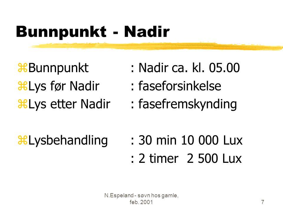 N.Espeland - søvn hos gamle, feb. 20017 Bunnpunkt - Nadir zBunnpunkt : Nadir ca.