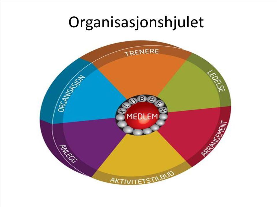Organisasjonshjulet