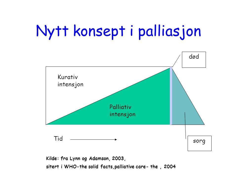 død Nytt konsept i palliasjon Tid sorg Kilde: fra Lynn og Adamson, 2003, sitert i WHO-the solid facts,palliative care- the, 2004 Kurativ intensjon Palliativ intensjon