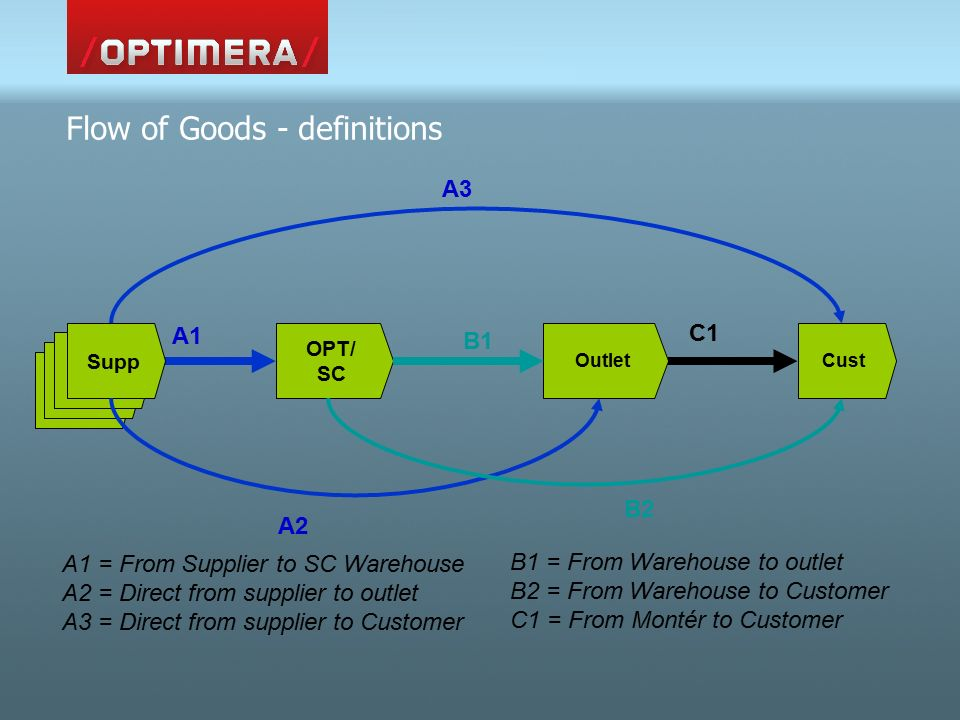 Flow of Goods - definitions Lev OPT/ SC OutletCust C1 B2 A3 A1 A2 B1 Lev Supp A1 = From Supplier to SC Warehouse A2 = Direct from supplier to outlet A3 = Direct from supplier to Customer B1 = From Warehouse to outlet B2 = From Warehouse to Customer C1 = From Montér to Customer