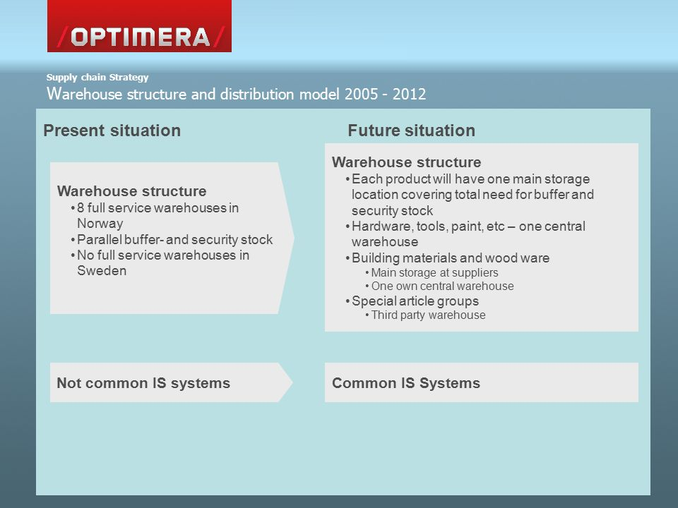 Present situation Future situation Supply chain Strategy W arehouse structure and distribution model 2005 - 2012 Warehouse structure 8 full service warehouses in Norway Parallel buffer- and security stock No full service warehouses in Sweden Warehouse structure Each product will have one main storage location covering total need for buffer and security stock Hardware, tools, paint, etc – one central warehouse Building materials and wood ware Main storage at suppliers One own central warehouse Special article groups Third party warehouse Not common IS systemsCommon IS Systems