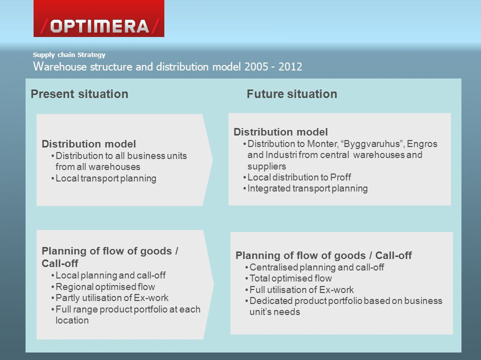 Present situation Future situation Supply chain Strategy W arehouse structure and distribution model 2005 - 2012 Distribution model Distribution to all business units from all warehouses Local transport planning Planning of flow of goods / Call-off Local planning and call-off Regional optimised flow Partly utilisation of Ex-work Full range product portfolio at each location Distribution model Distribution to Monter, Byggvaruhus , Engros and Industri from central warehouses and suppliers Local distribution to Proff Integrated transport planning Planning of flow of goods / Call-off Centralised planning and call-off Total optimised flow Full utilisation of Ex-work Dedicated product portfolio based on business unit's needs