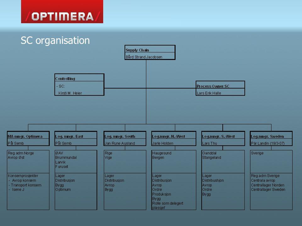 SC organisation