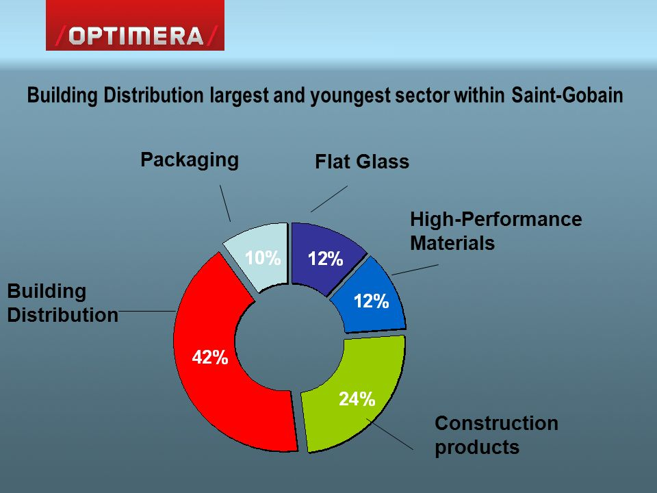 Building Distribution Packaging Flat Glass Construction products High-Performance Materials Building Distribution largest and youngest sector within Saint-Gobain