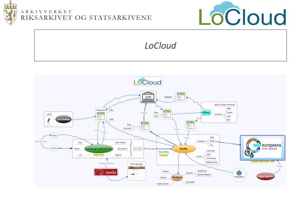  LoCloud Collections Historielag / Foreninger Enkel publisering med strukturerte metadata (Dublin Core)  MORe Større institusjoner Aggregeringspunkt Berikning (mikrotjenester) Publisering til Europeana  Mint Spesialister Mapping