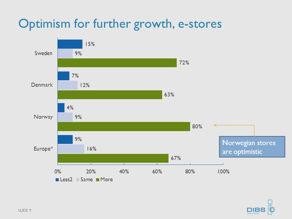 Optimism for further growth, e-stores SLIDE 9 Norwegian stores are optimistic