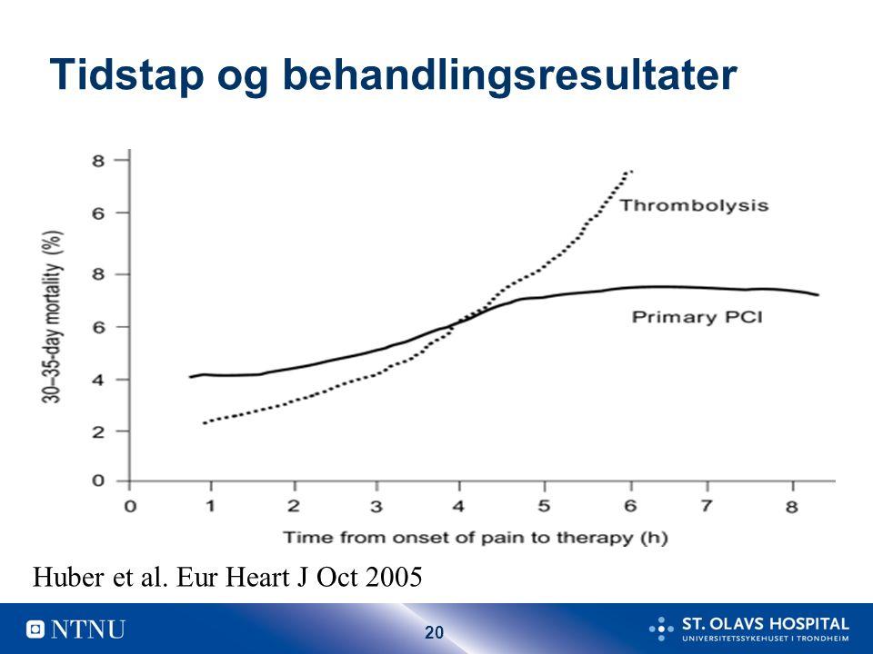 20 Tidstap og behandlingsresultater Huber et al. Eur Heart J Oct 2005